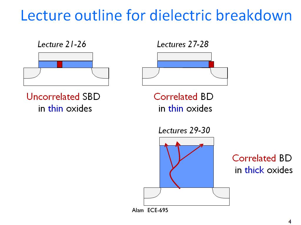 Lecture outline for dielectric breakdown
