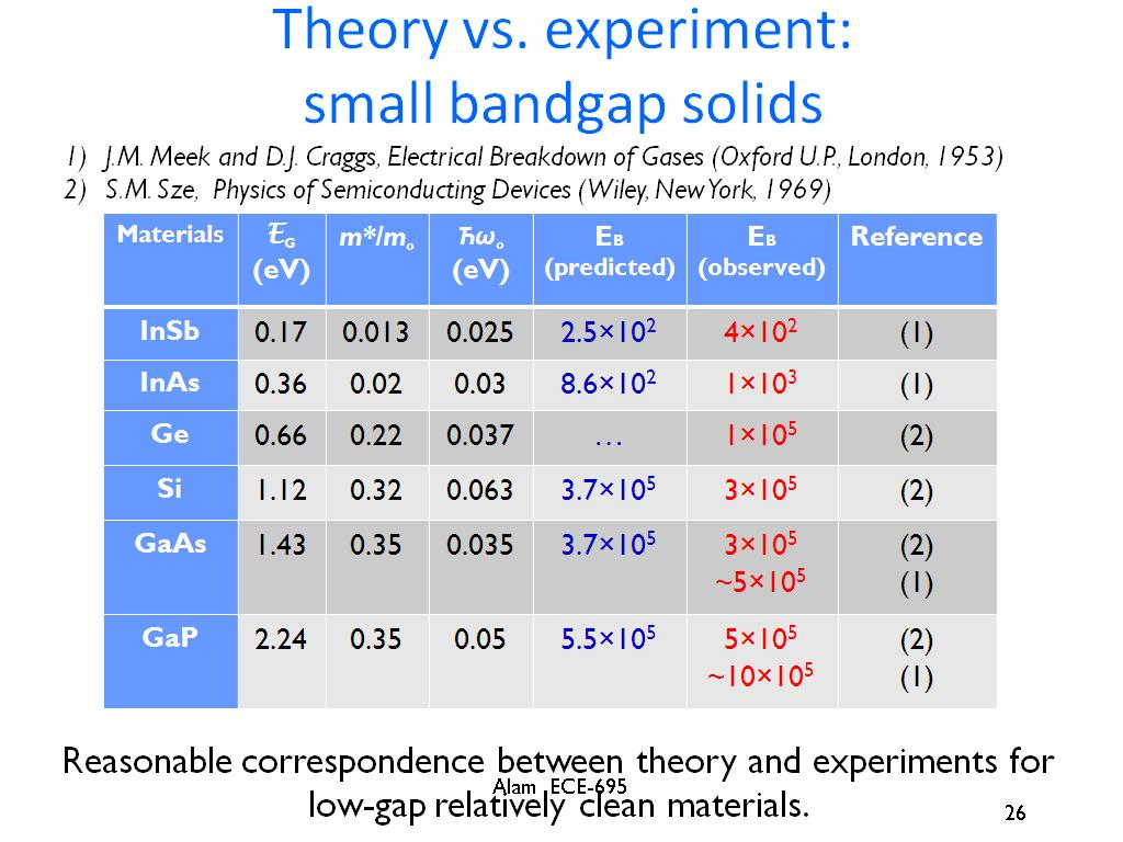 Theory vs. experiment: small bandgap solids