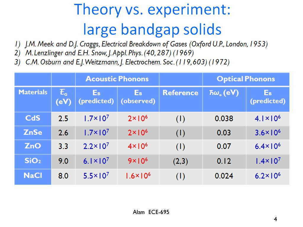 Theory vs. experiment: large bandgap solids
