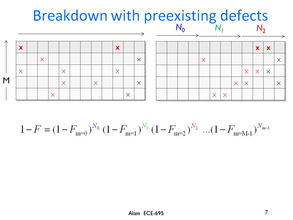 Breakdown with preexisting defects