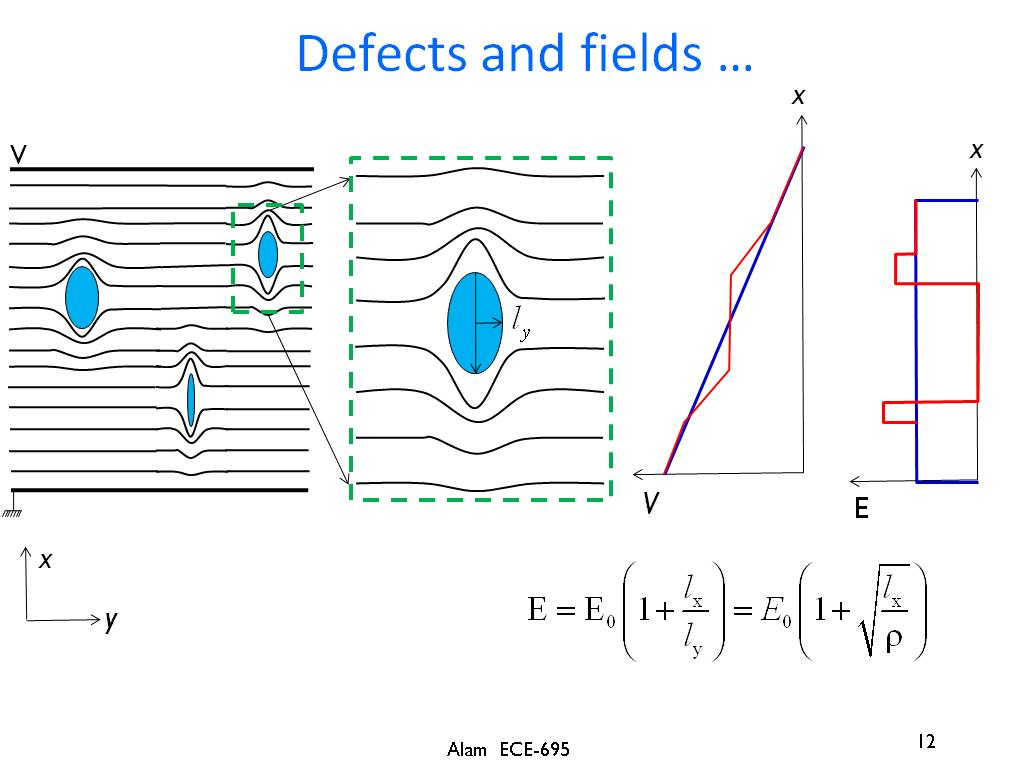 Defects and fields …