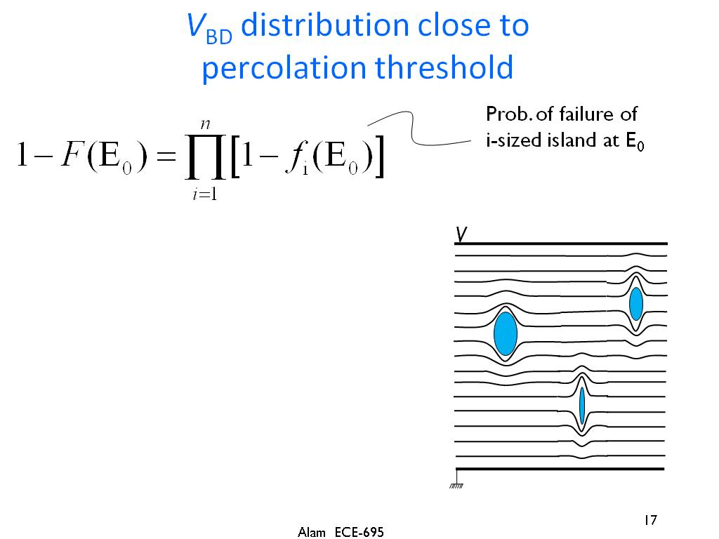 VBD distribution close to percolation threshold