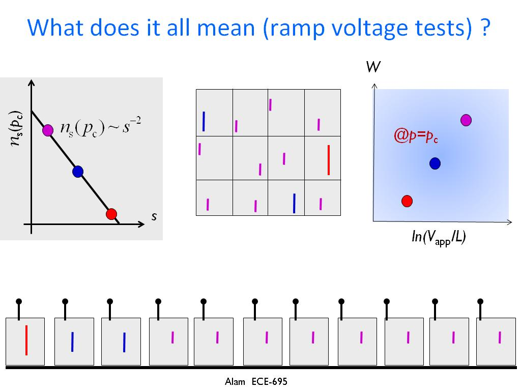 What does it all mean (ramp voltage tests) ?