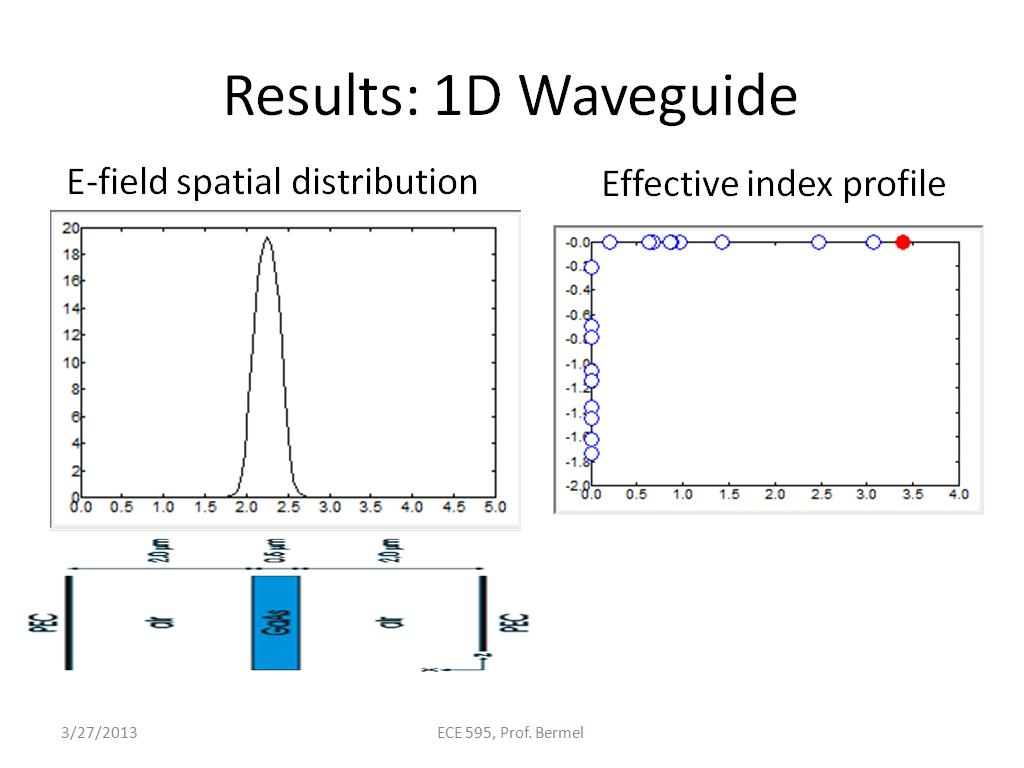 Results: 1D Waveguide