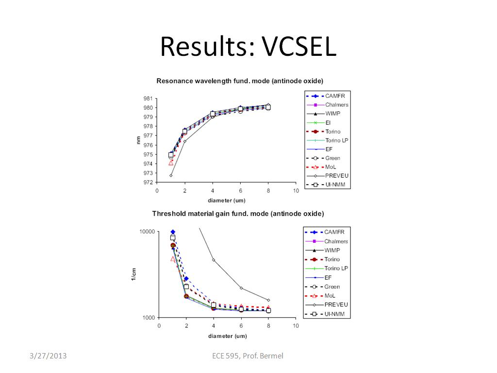 Results: VCSEL