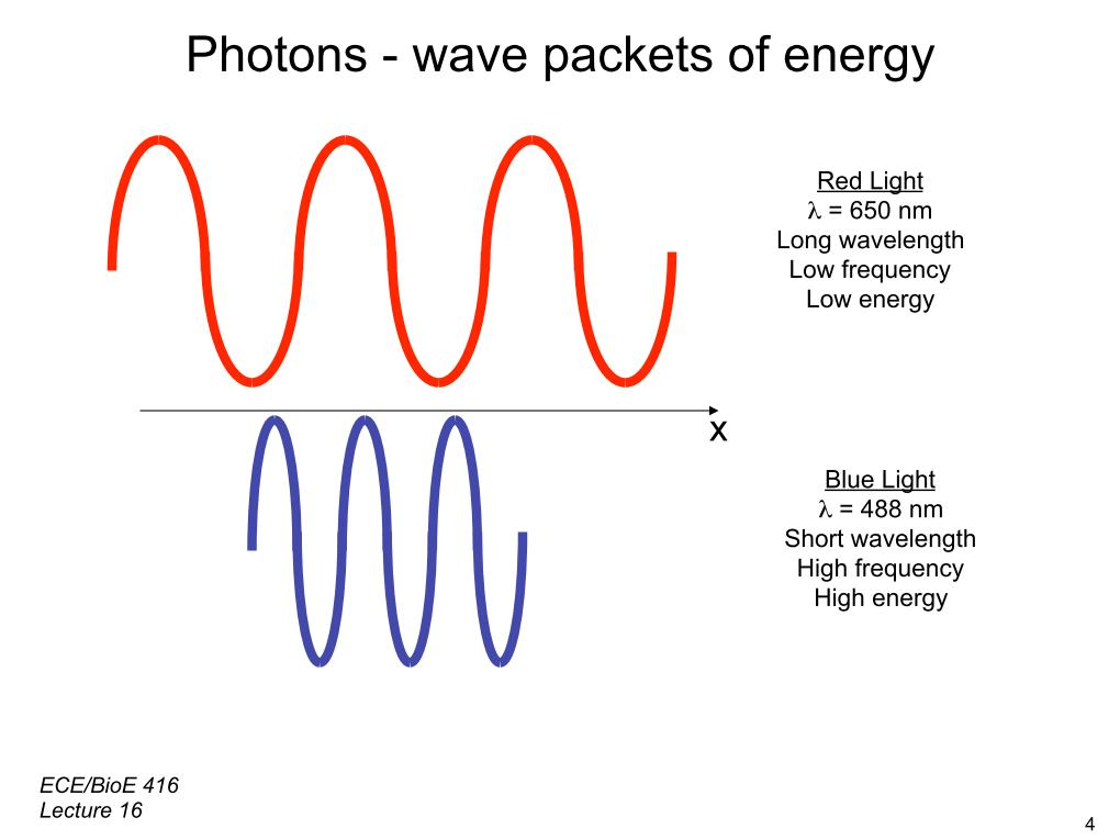 Photons - wave packets of energy