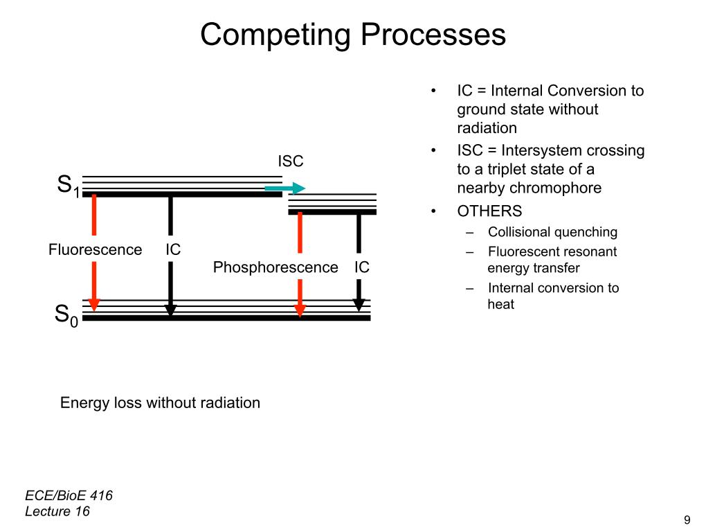 Competing Processes
