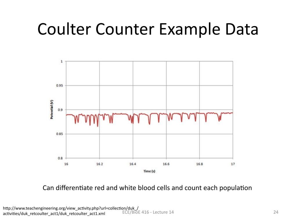 Coulter Counter Example Data