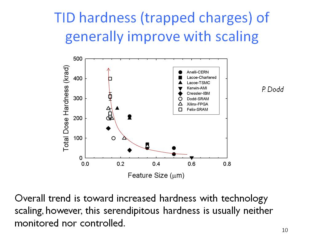 TID hardness (trapped charges) of generally improve with scaling