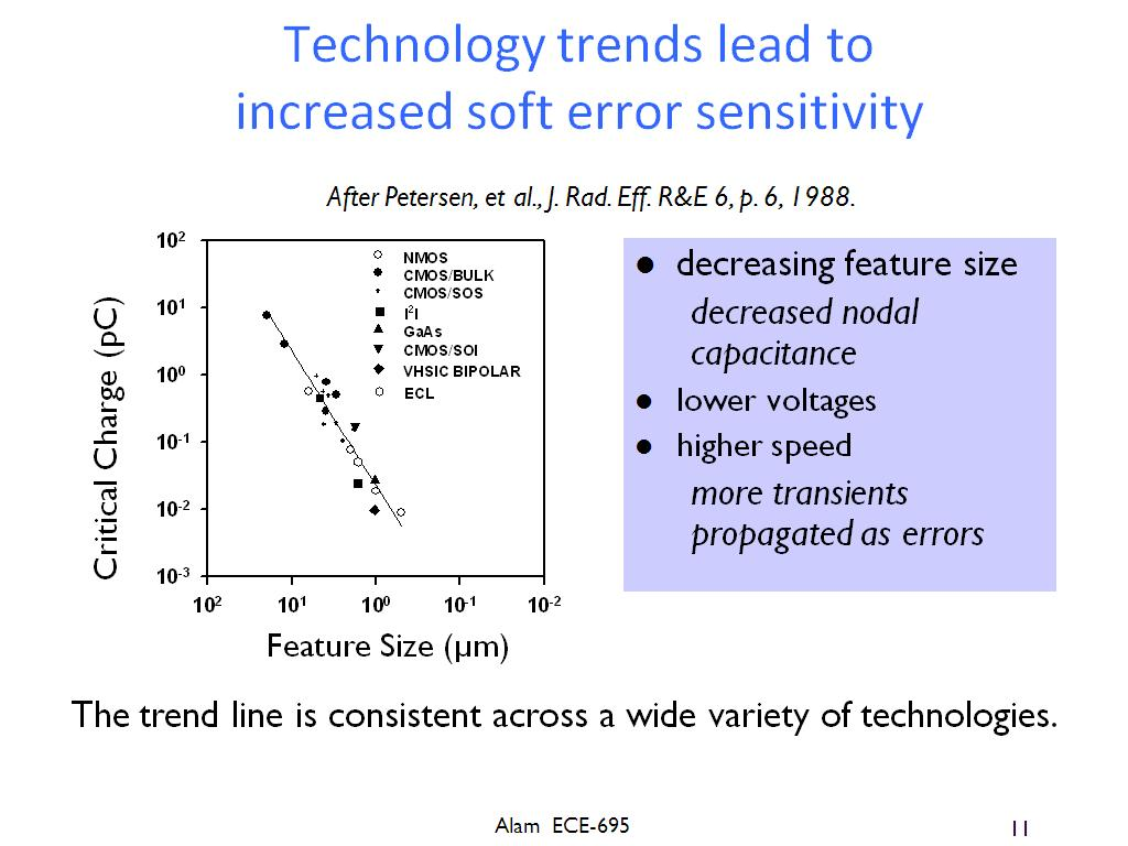 Technology trends lead to increased soft error sensitivity