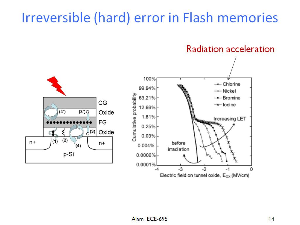Irreversible (hard) error in Flash memories