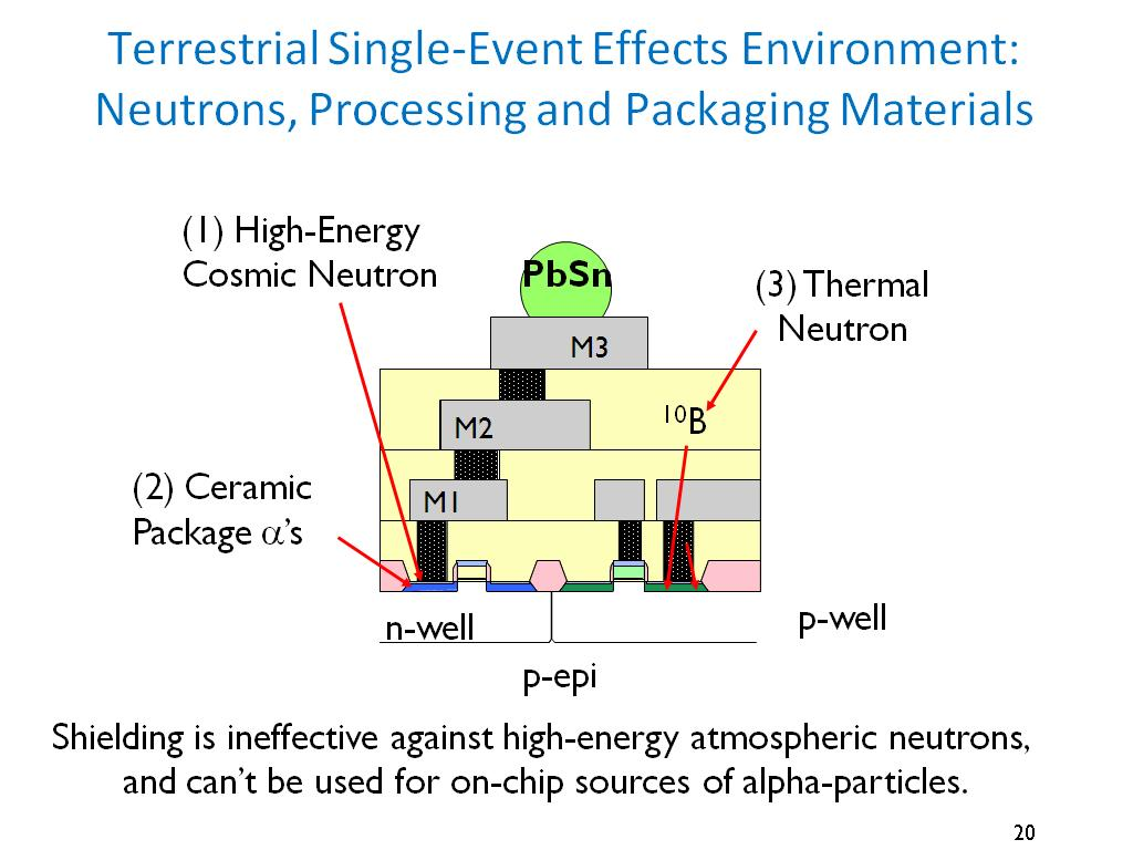 Terrestrial Single-Event Effects Environment: Neutrons, Processing and Packaging Materials