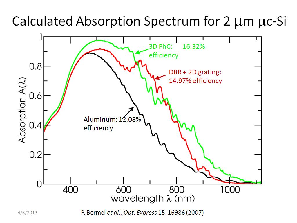 Calculated Absorption Spectrum for 2 m mc-Si