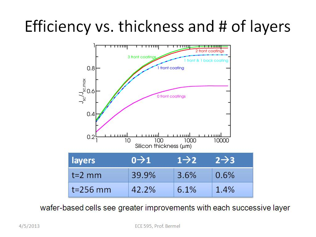 Efficiency vs. thickness and # of layers