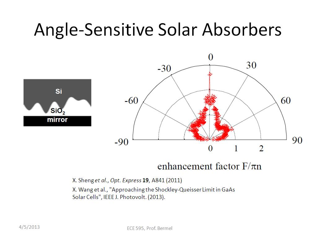 Angle-Sensitive Solar Absorbers