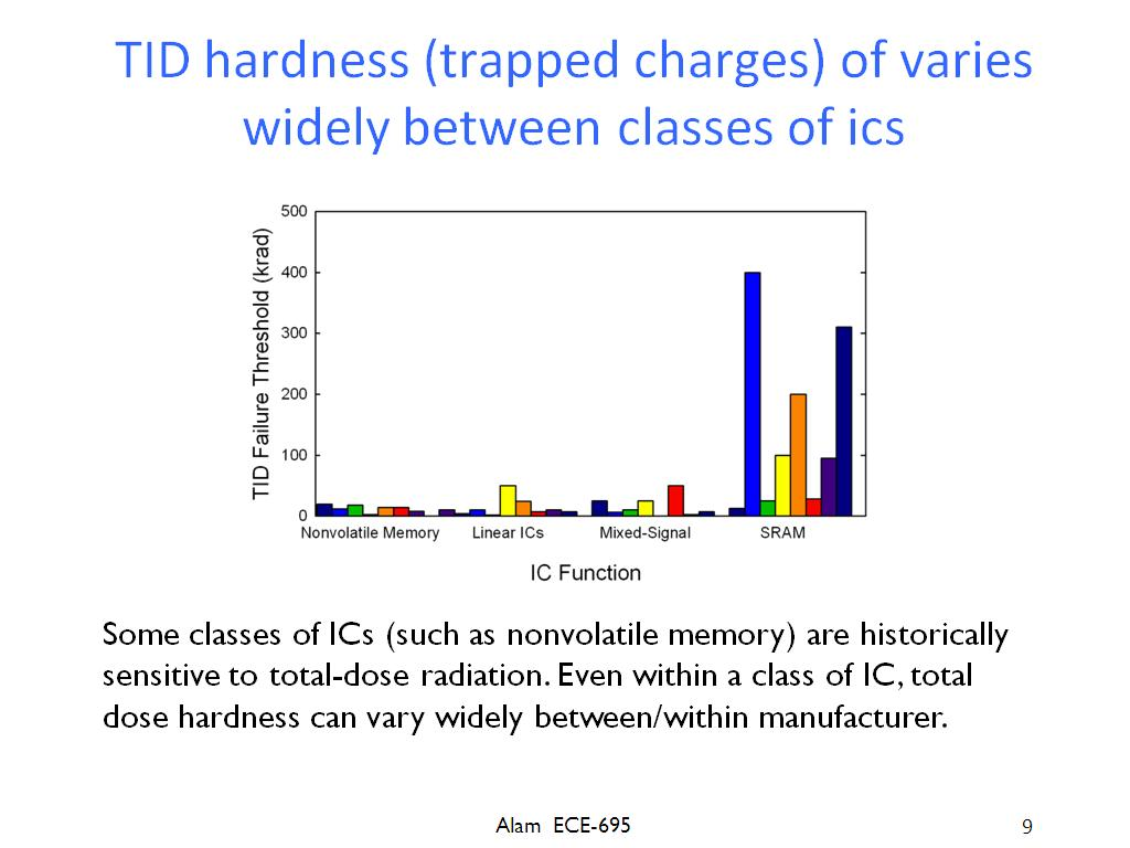 TID hardness (trapped charges) of varies widely between classes of ics