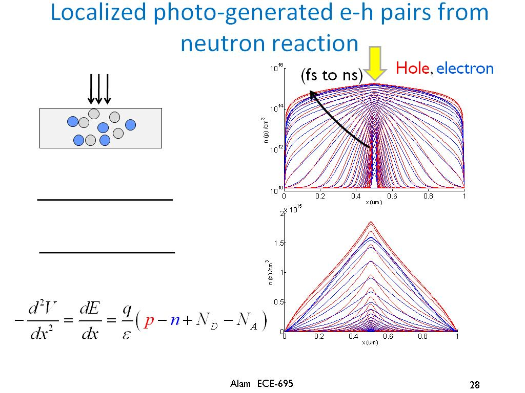 Localized photo-generated e-h pairs from neutron reaction