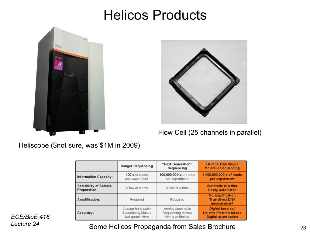 Helicos Products
