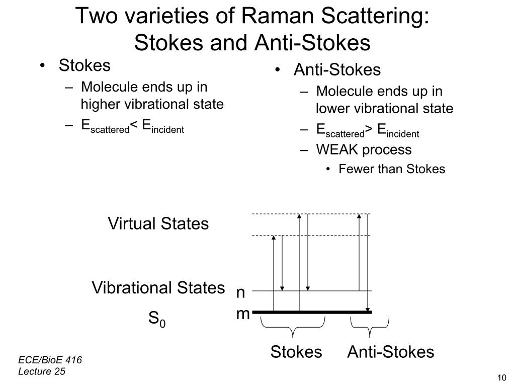 Two varieties of Raman Scattering: Stokes and Anti-Stokes