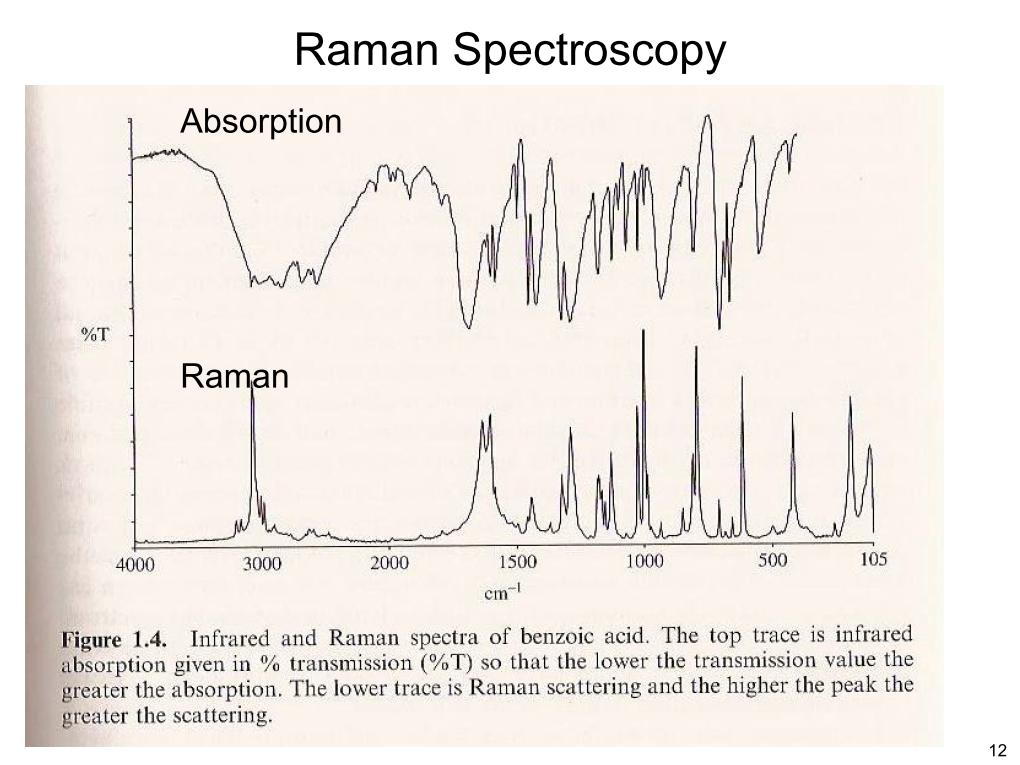 Raman Spectroscopy Absorption