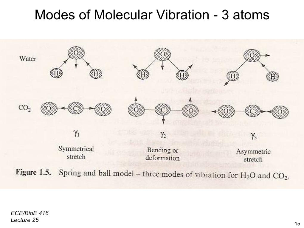 Modes of Molecular Vibration - 3 atoms