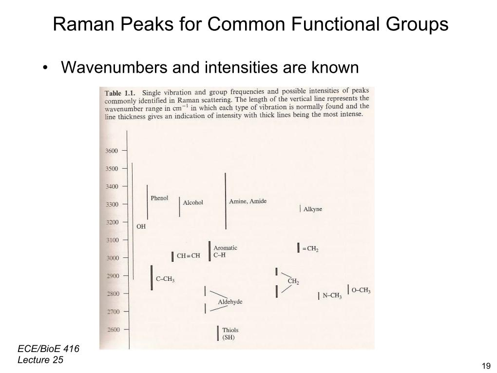 Raman Peaks for Common Functional Groups