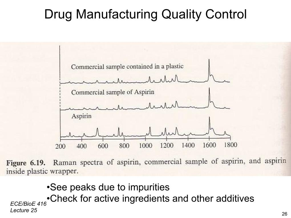 Drug Manufacturing Quality Control