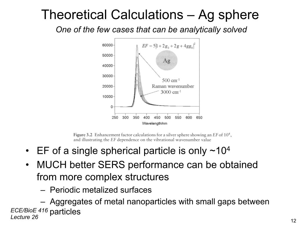Theoretical Calculations - Ag sphere