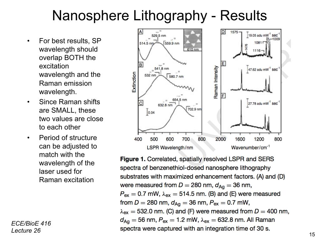 Nanosphere Lithography - Results