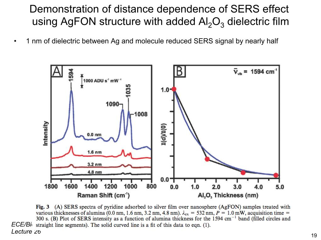 Demonstration of distance dependence of SERS effect