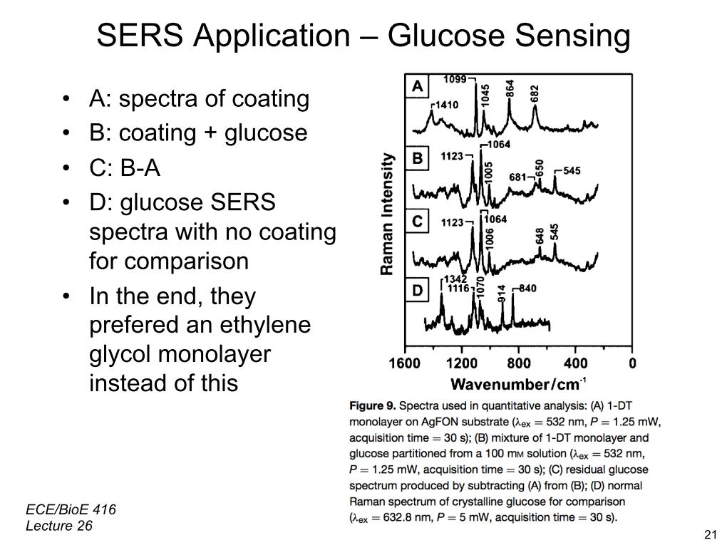SERS Application - Glucose Sensing