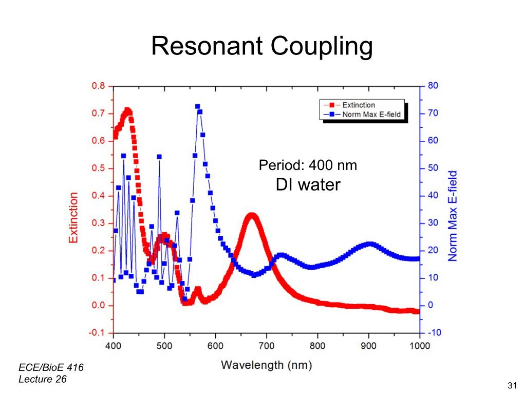 Resonant Coupling