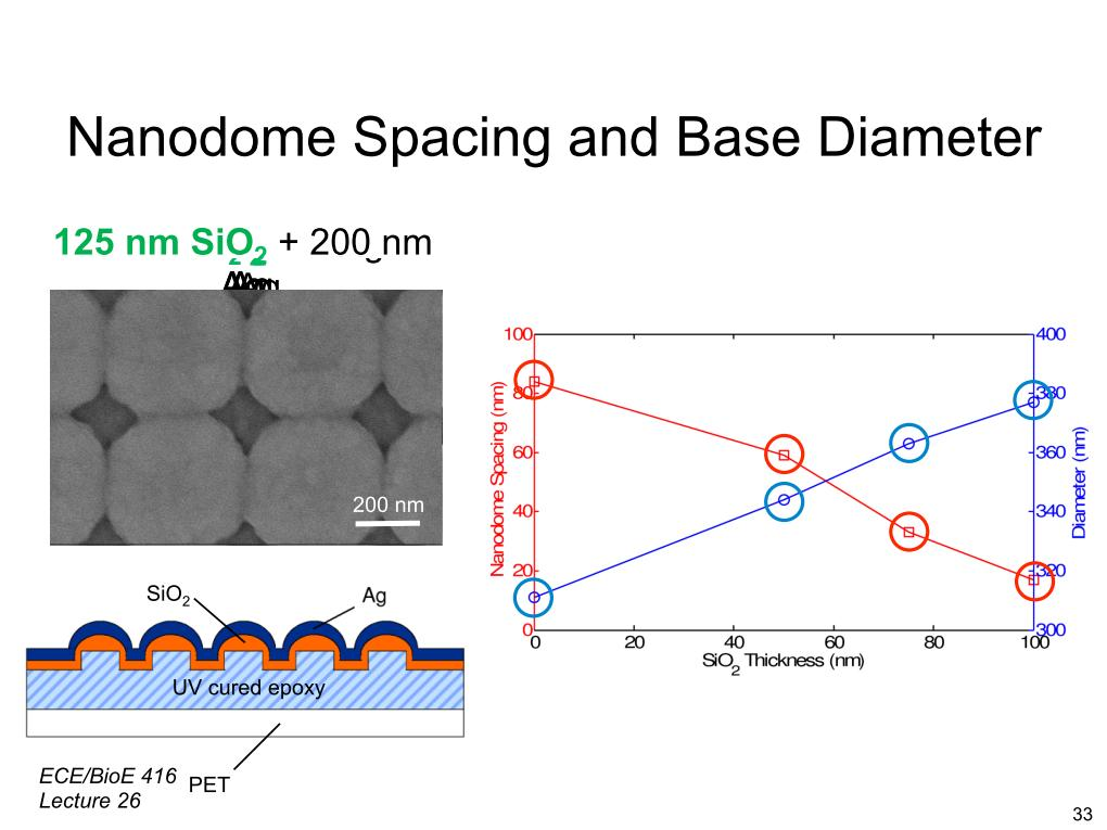 Nanodome Spacing and Base Diameter