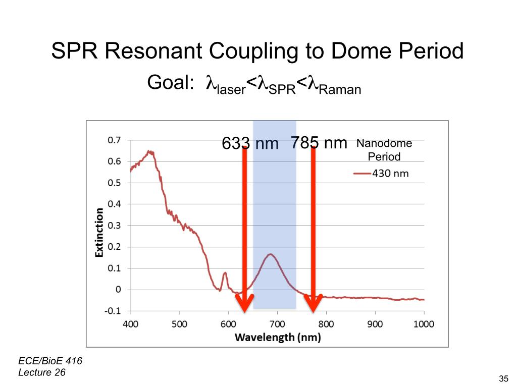 SPR Resonant Coupling to Dome Period