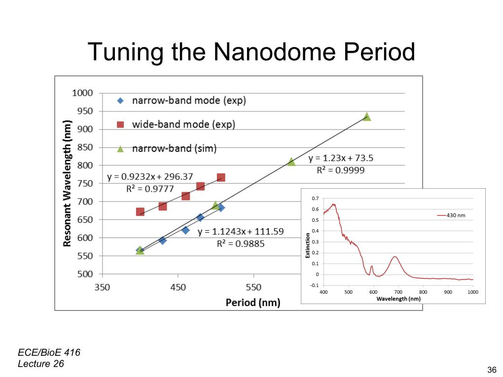 Tuning the Nanodome Period