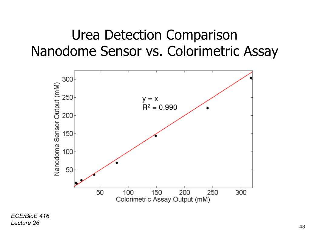 Urea Detection Comparison