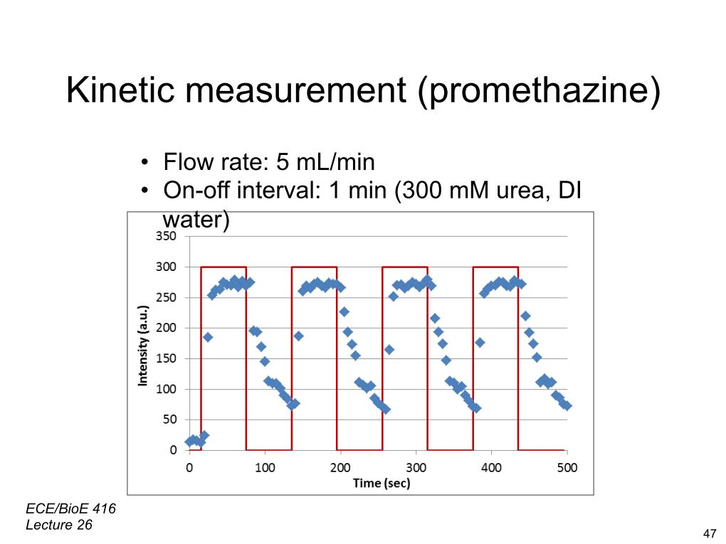 Kinetic measurement (promethazine)