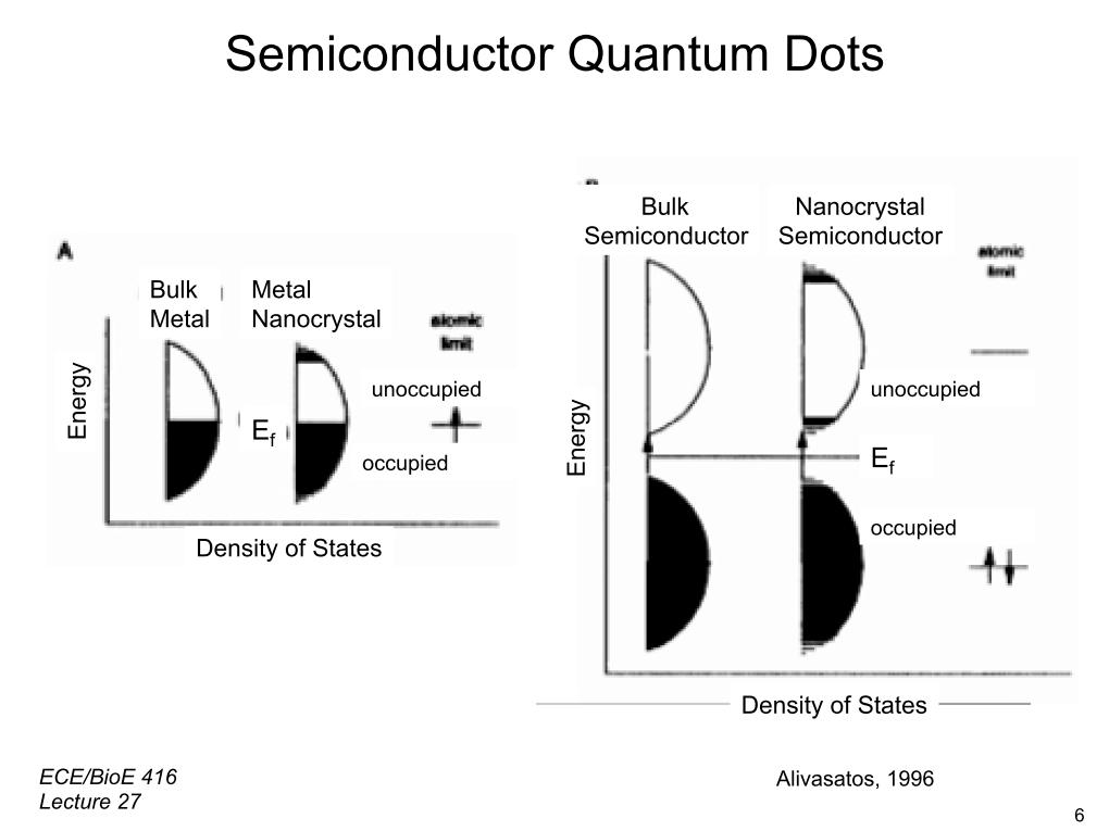 Semiconductor Quantum Dots