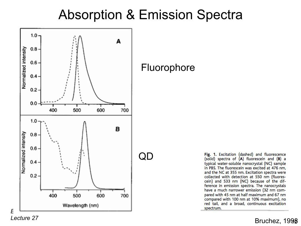 Absorption & Emission Spectra