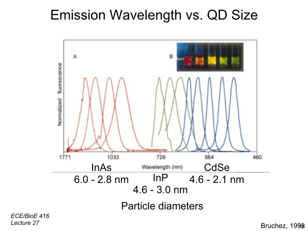 Emission Wavelength vs. QD Size