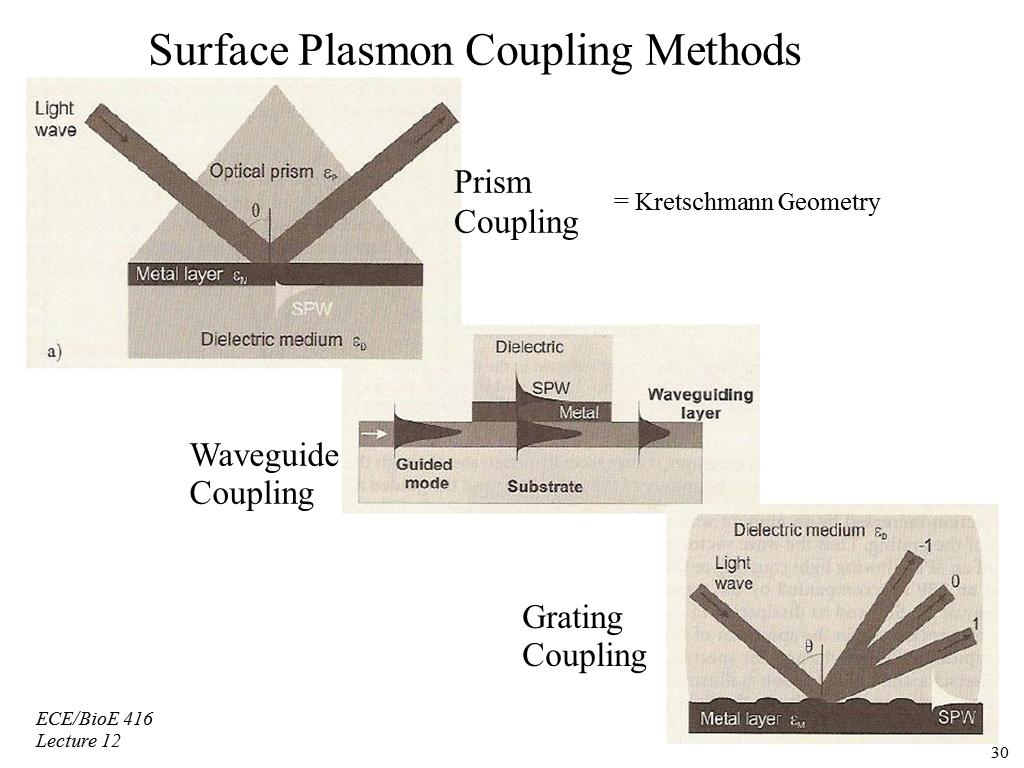 Surface Plasmon Coupling Methods