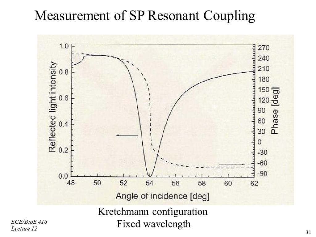 Measurement of SP Resonant Coupling