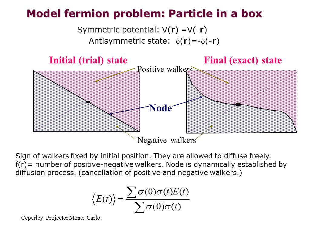 particle in a box lab Particle in a box : absorption spectrum of conjugated dyes copy them into your lab notebook equation is applied to the particle in the box problem.