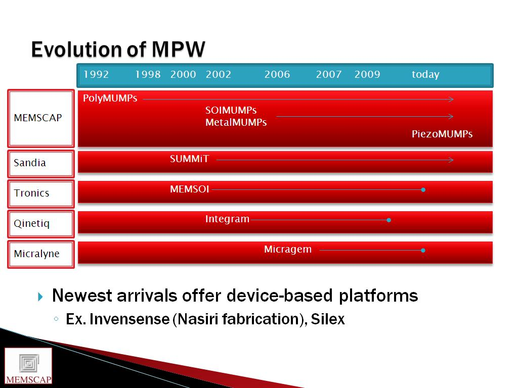 Evolution of MPW