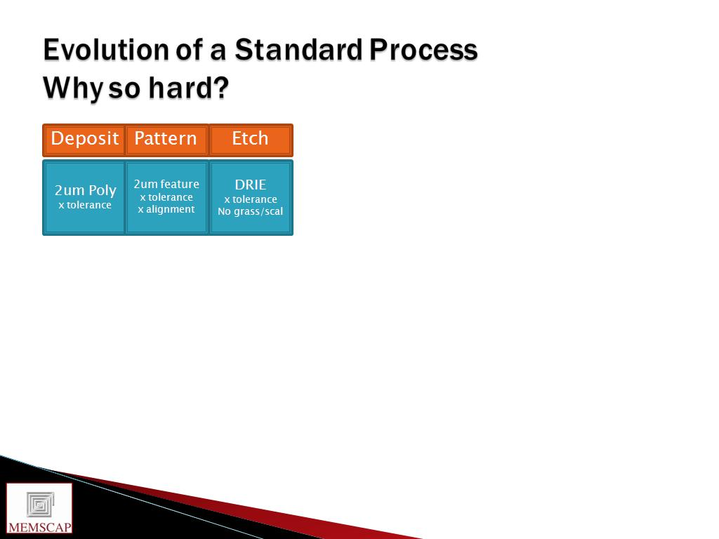Evolution of a Standard Process Why so hard?