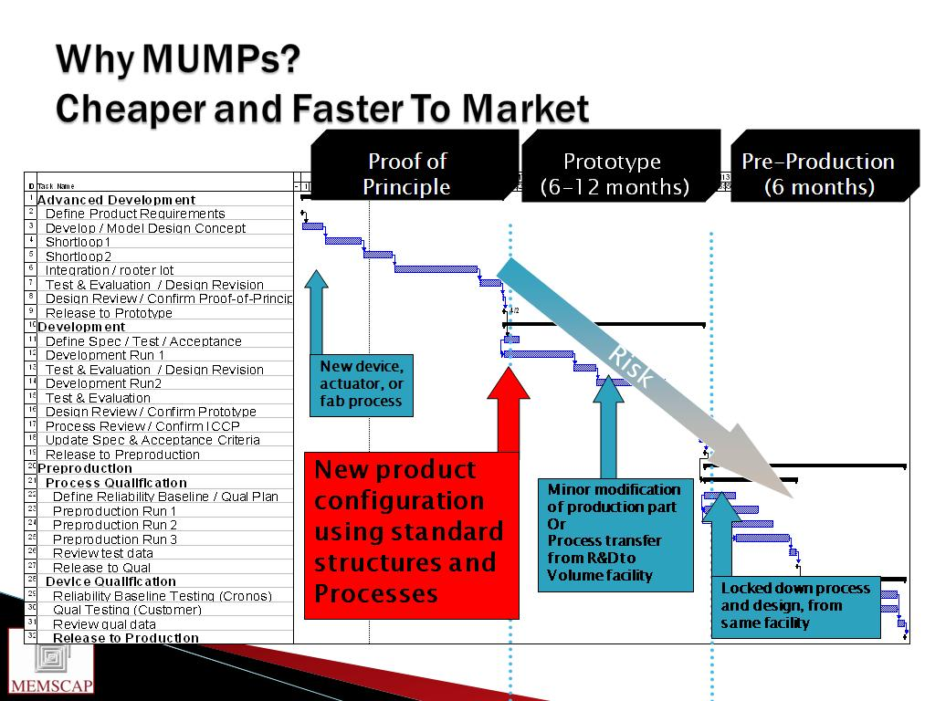 Why MUMPs? Cheaper and Faster To Market