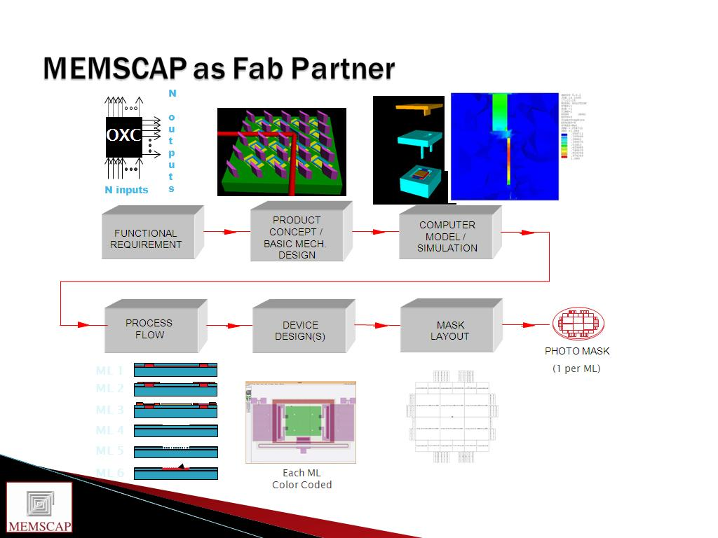 MEMSCAP as Fab Partner