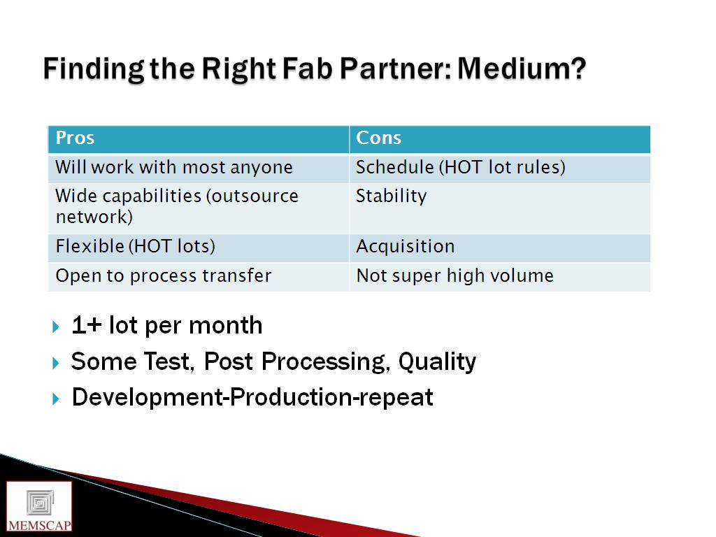 Finding the Right Fab Partner: Medium?