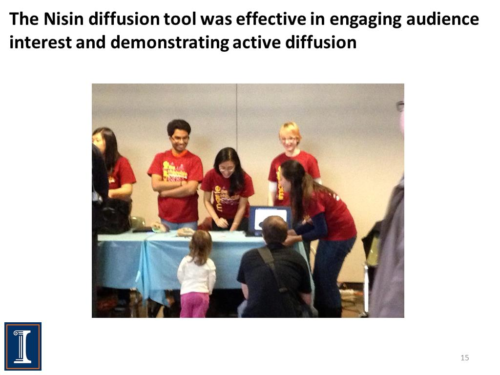 The Nisin diffusion tool was effective in engaging audience interest and demonstrating active diffusion