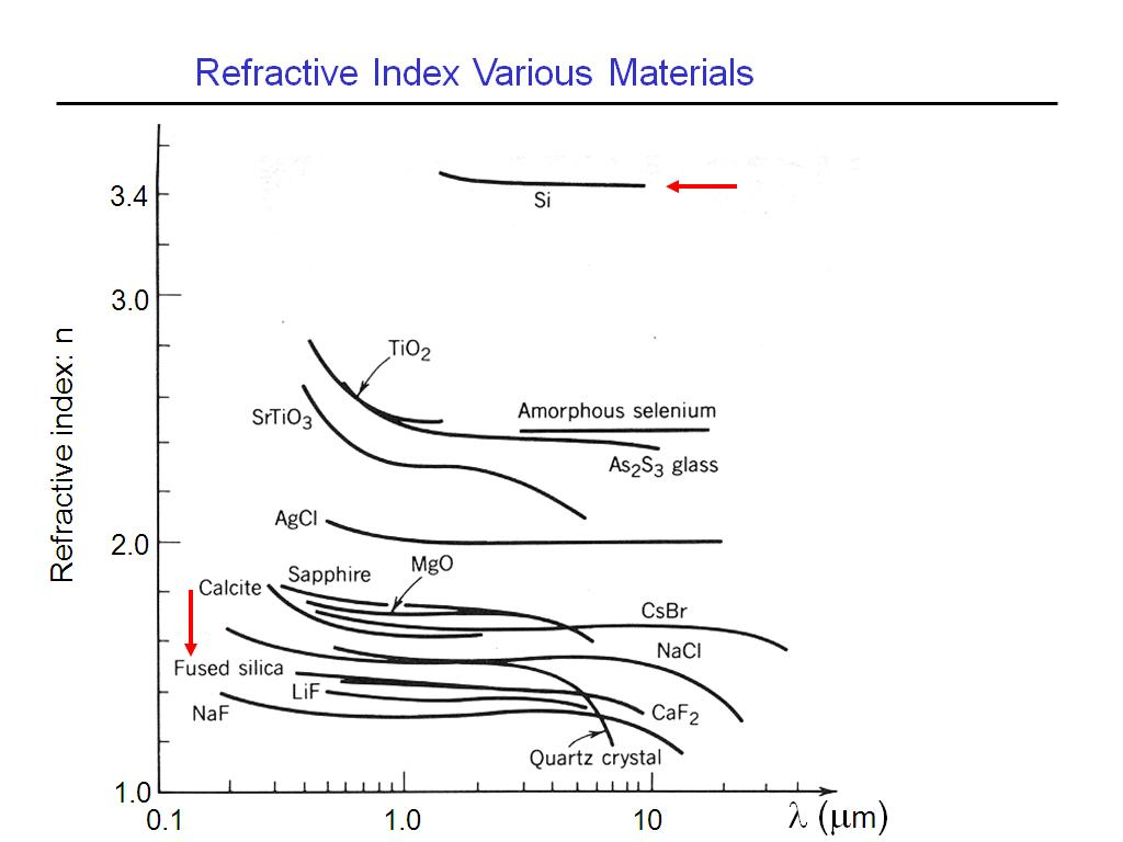 Refractive Index Various Materials